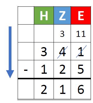 Vorschlag für Notation und Sprechweise beim Abziehen mit Entbündeln  schulimpulse.de
